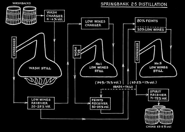 Springbank Distillation Process