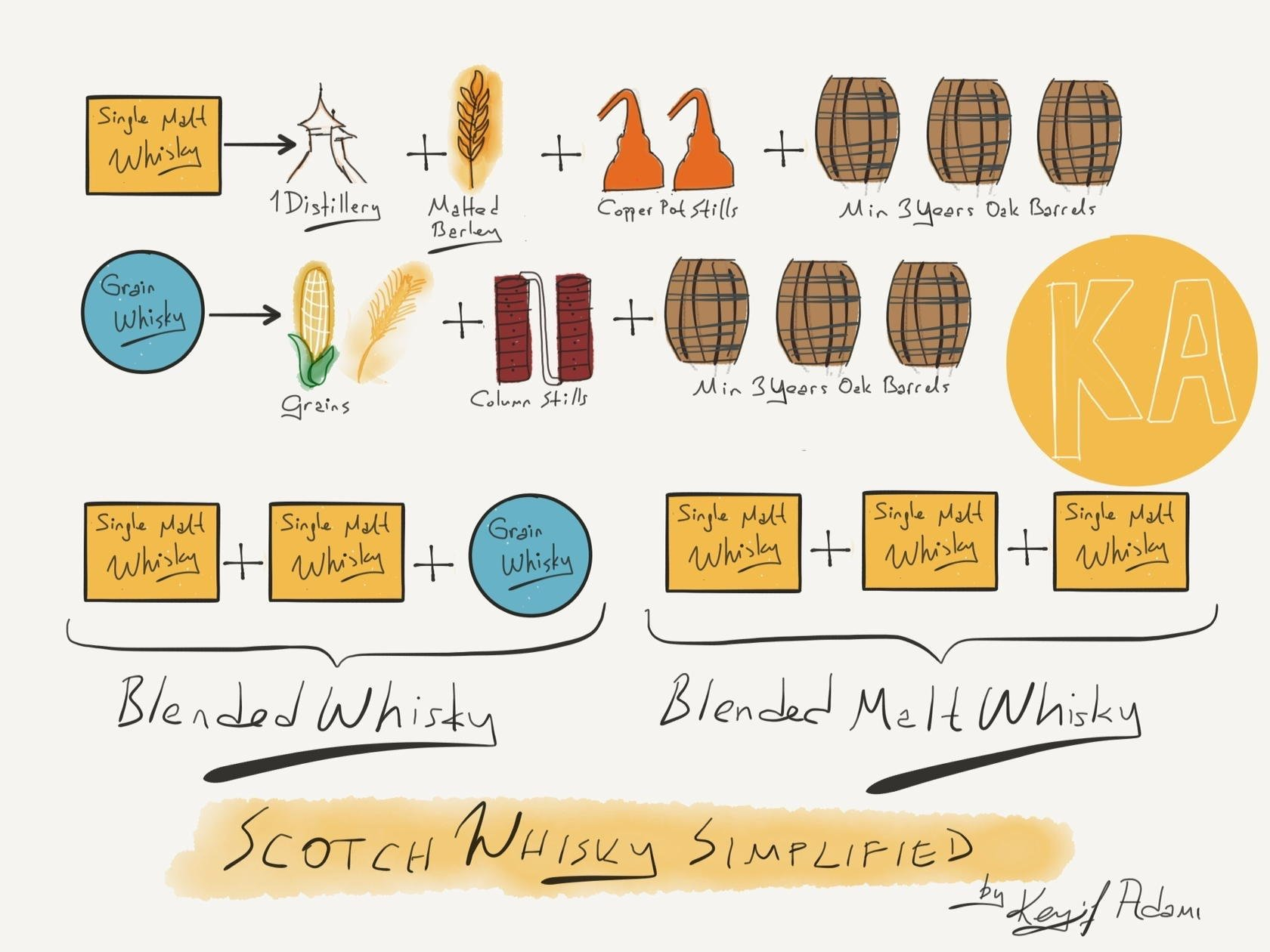 Scotch Whisky Production Simplified